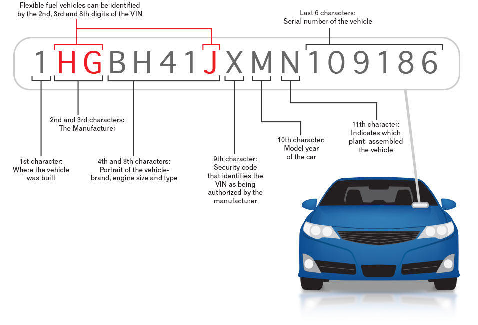 How to look up classic car vin numbers 11